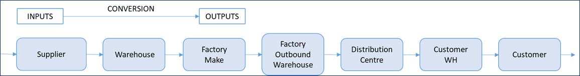 Supply Chain illustration